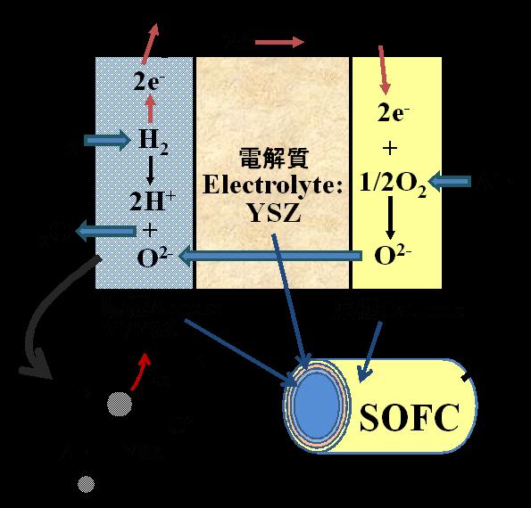 SPS法に基づく超高特性固体電解質燃料電池創成技術の確立