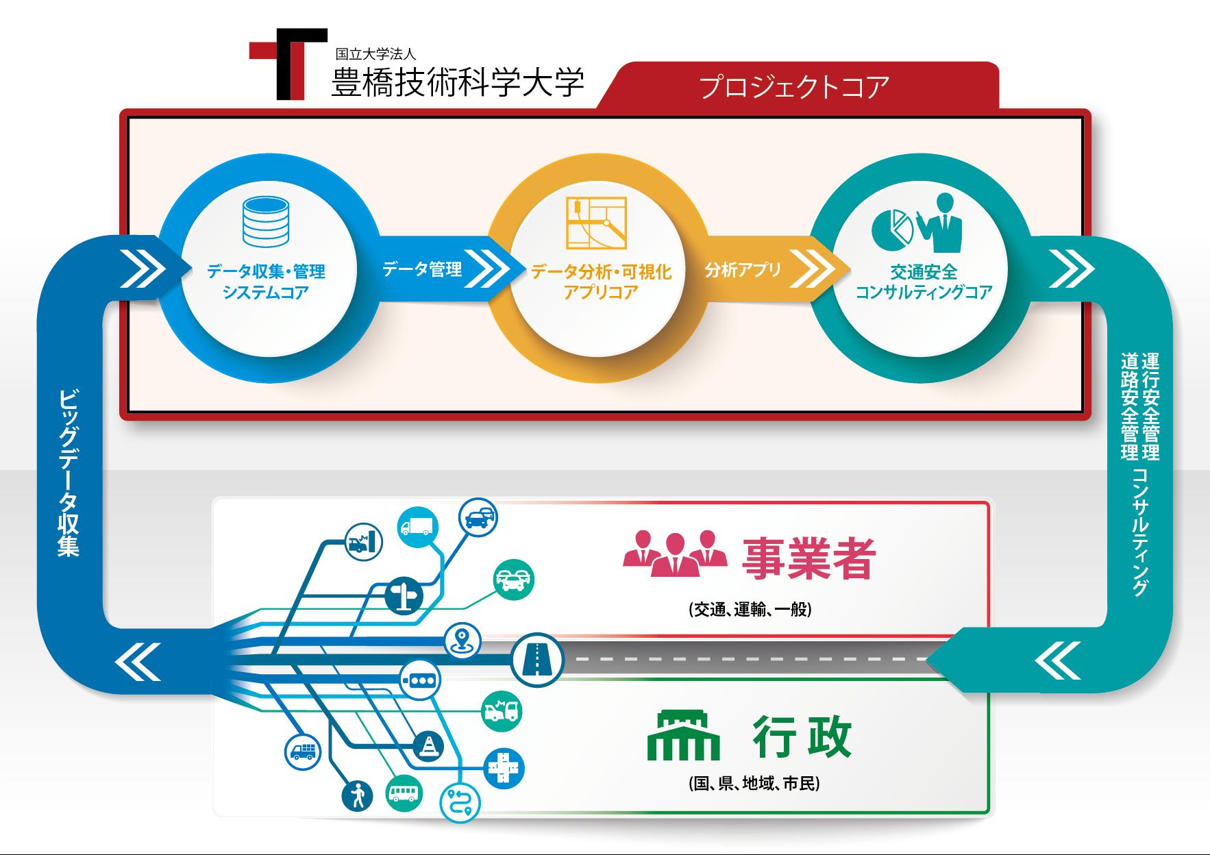 地域に根付くビッグデータ活用型道路・交通安全マネジメント「豊橋モデル」